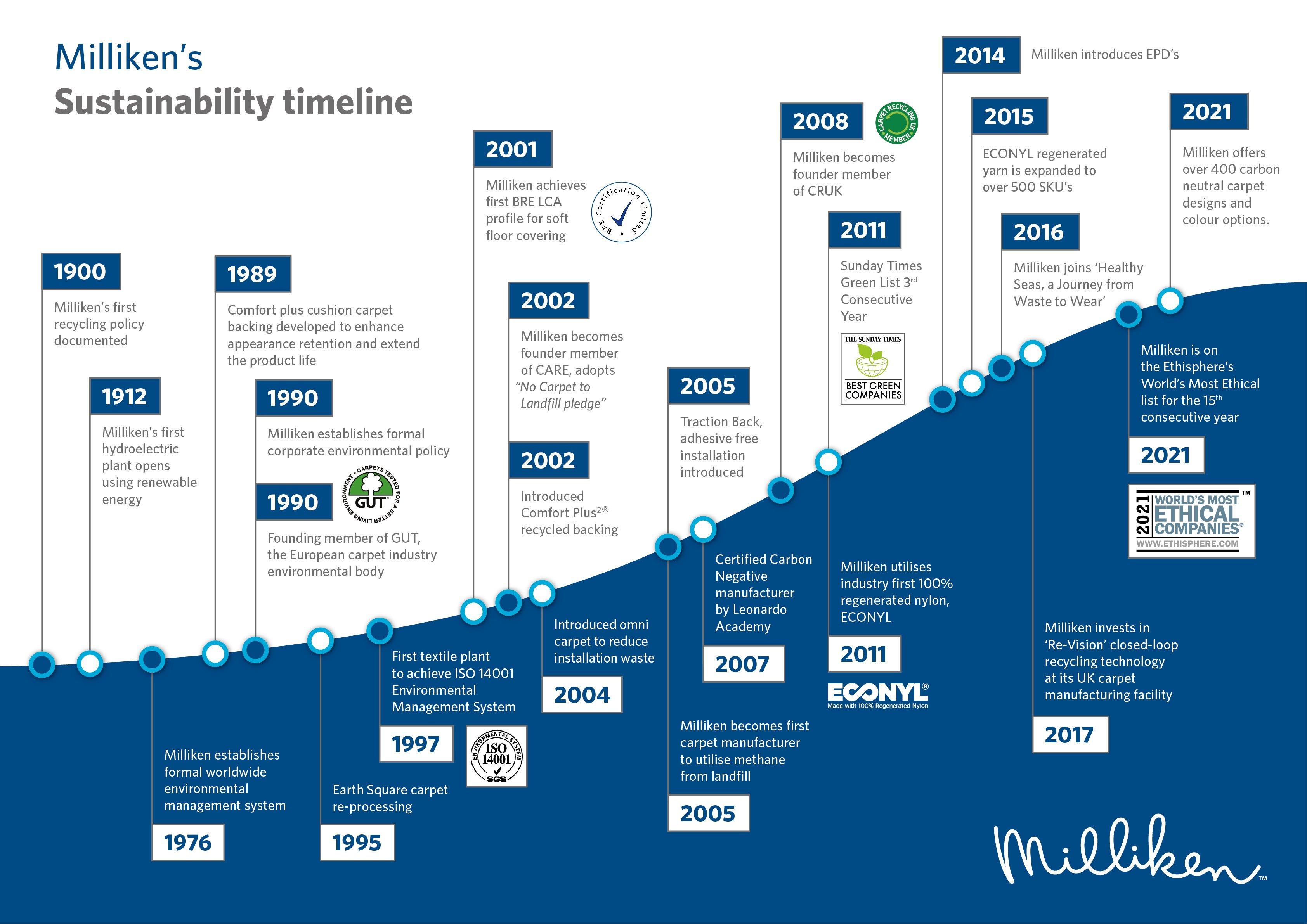 Sustainability timeline-v7 RGB
